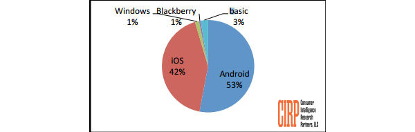 Android tops activations in U.S. during Q1
