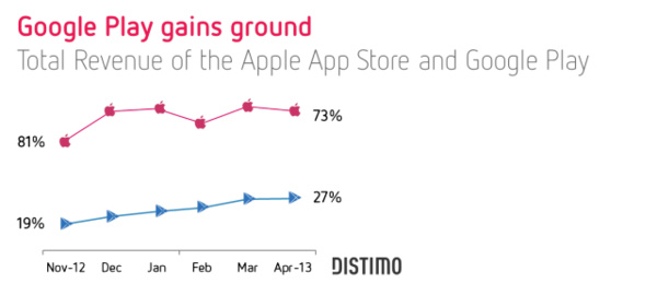 Google Play app revenue share growing quickly