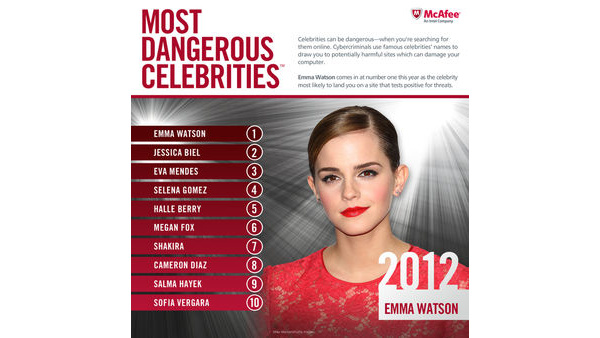 McAfee: Emma Watson most 'dangerous' celebrity to search for online