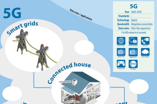 EU ja Etelä-Korea merkittävään 5G-yhteistyöhön, mukana mm. Nokia ja Samsung