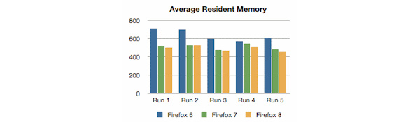 Firefox 7 released, promises improved memory management