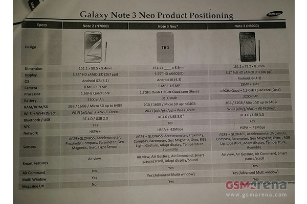 Samsungin tuleva 5,5 tuumainen puhelin vuoti rahtitiedoissa
