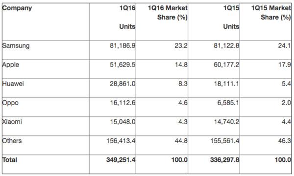 Uudet murskaluvut: Windows-puhelinten osuus vain prosentin osia