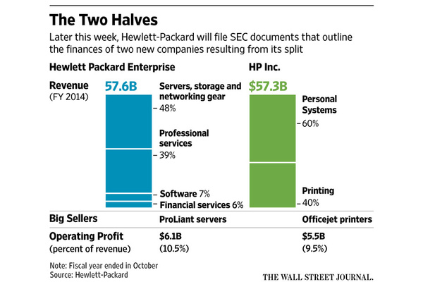 HP will officially split up on November 1st