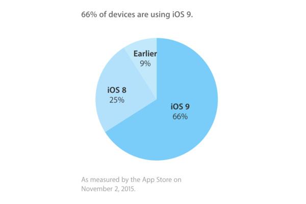 Apple oppi iOS 8:n virheistä – käyttäjät päivittävät nyt ahkerammin