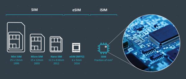 SIM-kortit halutaan hävittää kokonaan – iSIMit tulevat