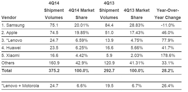 Apple nearly becomes top smartphone maker in the world following record quarter