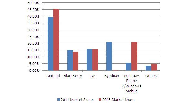 Matkapuhelinmyynnin kasvu hidastuu, Nokia yhä ykkönen