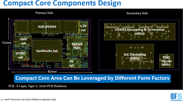Intel esitteli Apollo Laken – Tarkoitettu halpoihin ja ohuisiin pilviläppäreihin