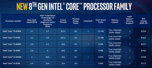 Nyt ne on julkaistu – Intelin 8. sukupolven Core-työpöytäsuorittimet tulevat saataville