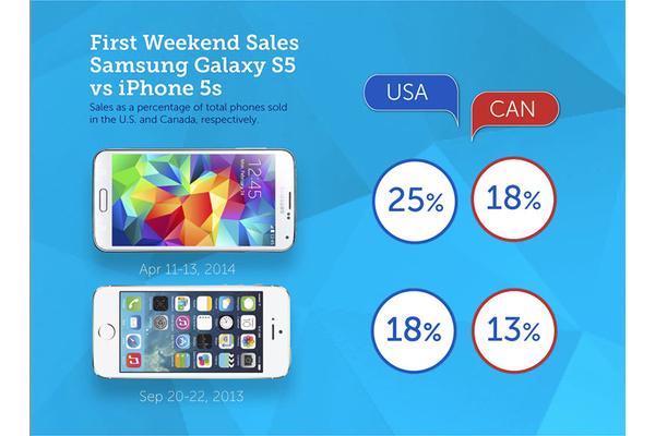 Galaxy S5 myi paremmin kuin iPhone 5s ensimmäisenä kolmena päivänä