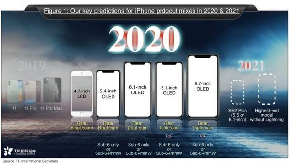 iPhonen ainoa portti ehkä häviämässä – Millä puhelinta sitten ladataan?