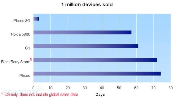 Miljoona kaupaksi: iPhone 74, 5800 XpressMusic 57 ja iPhone 3G 3 päivää