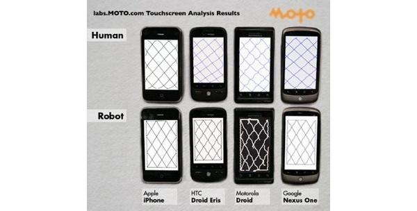 Robotti vahvisti iPhonen näytön ylivertaisuuden