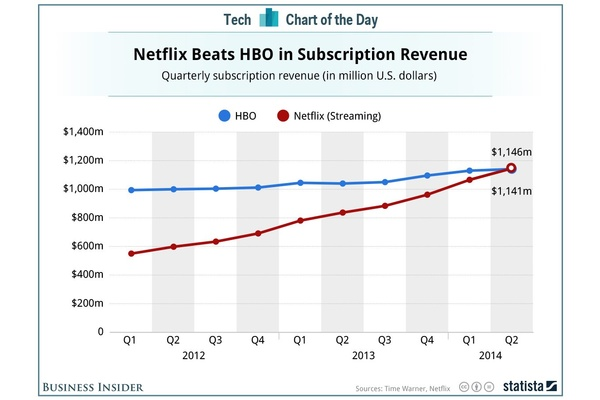 Netflix overtakes HBO in subscriber revenue