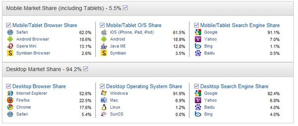 IE falls under 50 percent total traffic market share