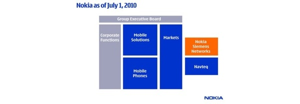 Nokian organisaatiorakenne yksinkertaistuu