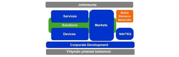 Ratkaisujen aika alkoi Nokiassa tänään