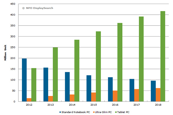 Quarterly tablet shipments fall, year-over-year, for first time ever