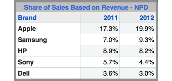 Apple accounted for a full 20 percent of all U.S. consumer tech revenue in 2012