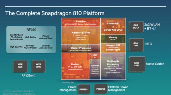 Snapdragon-huippusuoritin floppasi, useat päätyneet vaihtoehtoisiin piireihin