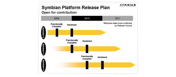 Symbian päivittyy tulevaisuudessa säännöllisesti