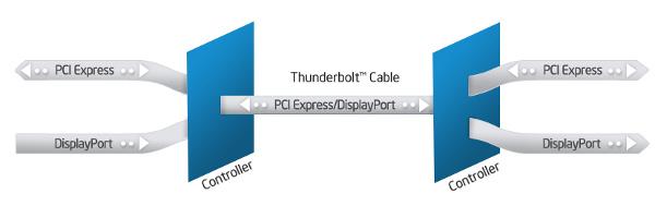 Intel kaksinkertaistaa Thunderboltin nopeuden ensi vuonna