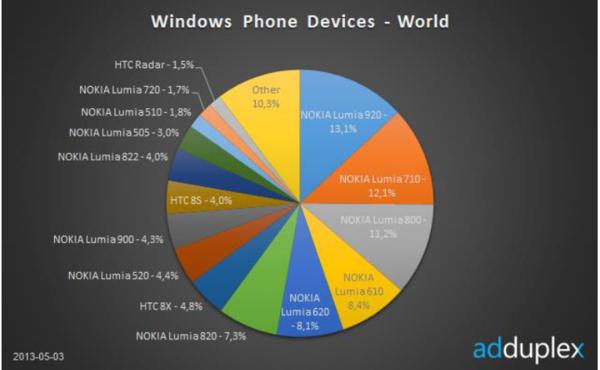Lumia 520 tuplasi osuutensa kuukaudessa