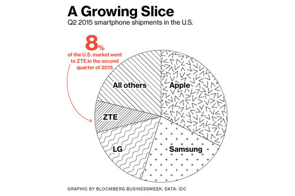 ZTE takes 8 percent U.S. smartphone market share