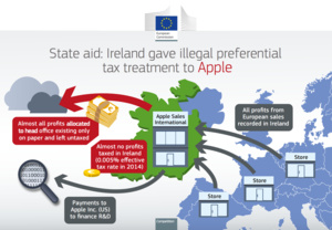 Apple to pay Ireland $15 billion in unpaid taxes
