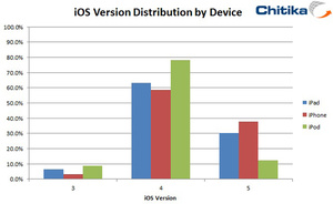iOS 5 now installed on 38 percent of all iPhones