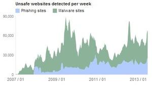 Googlen uusi data paljastaa, missä haittaohjelmat ovat suurin ongelma