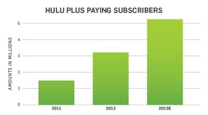 Hulu Plus surpasses 5 million subscribers, revenue reaches $1 billion
