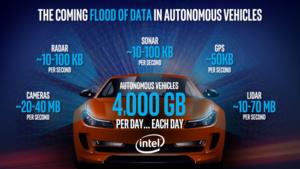 Jättimäinen yrityskauppa – Intel harppaa itsestään ajaviin autoihin