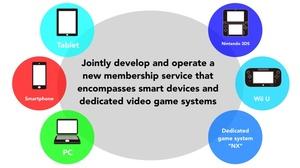 Nintendo kehittää uutta pelikonsolia