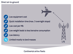 Google to buy Nokia's new airplane LTE technology?