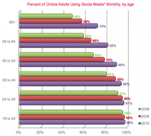 Almost all U.S. adults aged 18-24 use social media