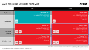 AMD introducerer to nye lavenergi APU'er: Beema & Mullins