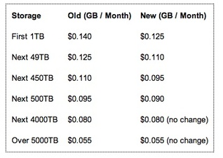 Amazon cuts S3 storage prices for consumers