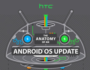 Infographic: HTC explains why your Android updates take so long