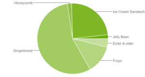 Android 4.0 and 4.1 now on a quarter of all Android devices