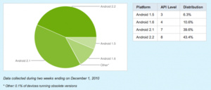 Android 2.1 or higher now on 83 percent of Android devices
