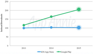 Apps: Google Play saw many more downloads but Apple made all the money