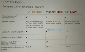 Apple Stores to allow iPhone purchases with carrier financing starting this month