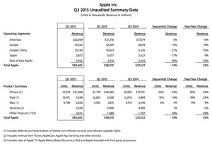 Apple reports quarterly earnings and shockingly guides down