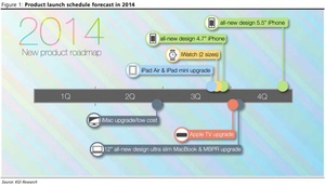Ming Chi Kuo: Here is Apple's product roadmap for 2014