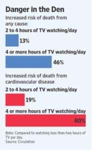 Liika TV:n katselu lyhentää elinikää