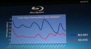 Blu-ray disc sales are slipping according to Sony