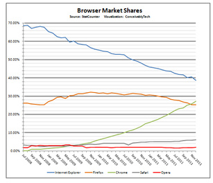 Chrome surpasses Firefox in browser market share