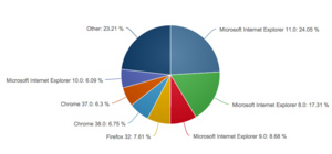 October Web browser market share: Firefox continues its fall, IE11 now on top